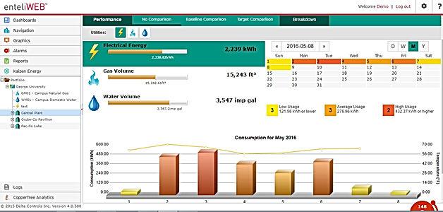 Rateio de Energia, gestao de energia e utilidades, monitoramento de consumo de energia