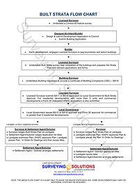 Built Strata Subdivision Flow Chart | Subdivision Perth | Surveyor