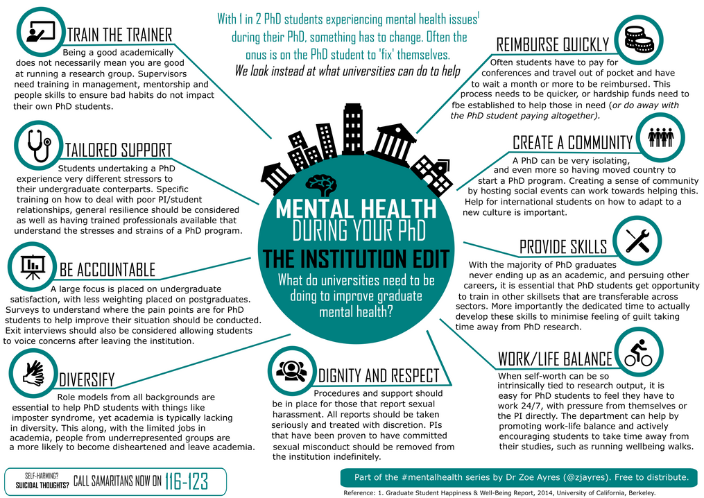 Mental health during your PhD: The Institution Edit