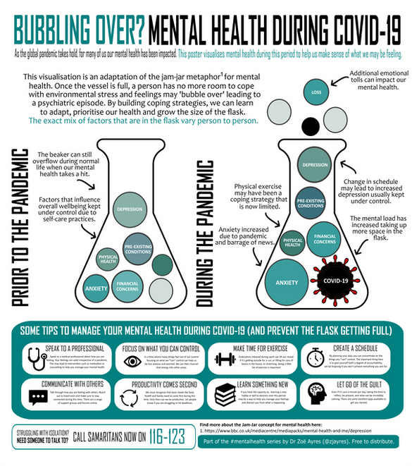 Bubbling over? Mental health during COVID19