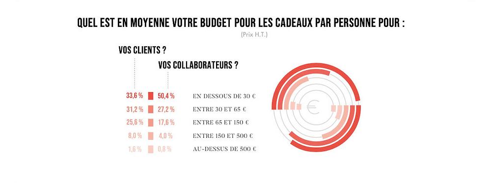 Quel est le budget moyen alloué aux cadeaux d'affaires ? Pour leurs clients, 25,6% des entreprises ont un budget situé entre 65 et 150€. 17,6% des entreprises allouent un budget situé entre 65 et 150€ pour leurs collaborateurs.