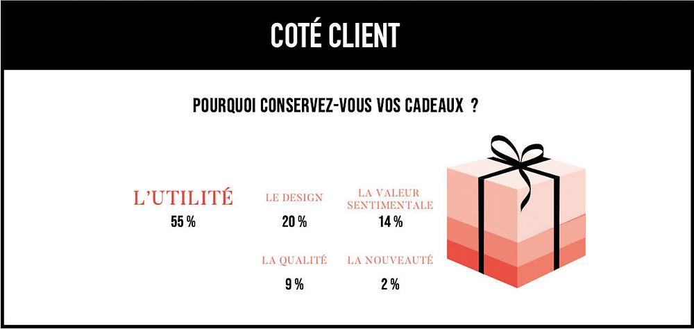 Pour quelles raisons les clients conservent-ils leurs cadeaux ? 55% d'entre eux les conservent pour leur utilité, 20% d'entre eux pour le design, 14% pour la valeur sentimentale et 9% pour la qualité de ceux-ci.