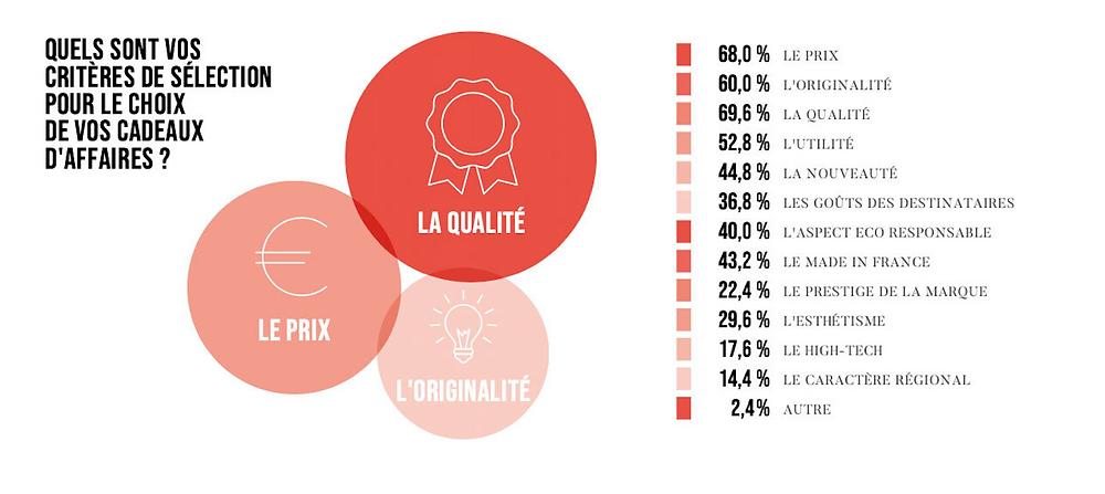 Quels sont les critères de sélection des entreprises pour le choix des cadeaux d'affaires ? Les principaux critères sont le prix (68%) ; l'originalité (60%) ; la qualité (69,6%) ou encore l'utilité, l'écoresponsabilité et le Made in France.