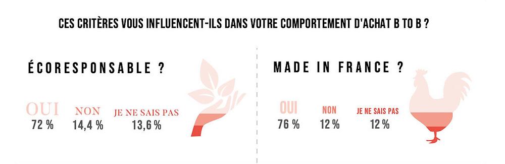 Quels critères influencent les entreprises dans leur comportement d'achat B2B ? L'éco-responsabilité du produit influence 72% des entreprises dans leur choix. Le Made in France influence 76% des entreprises dans leur choix.