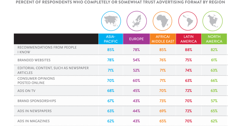 «  78% des européens font confiance aux recommandations de personnes qu'ils connaisssent contre 52% des journalistes et 43% de publicités. » (étude Nielsen*)