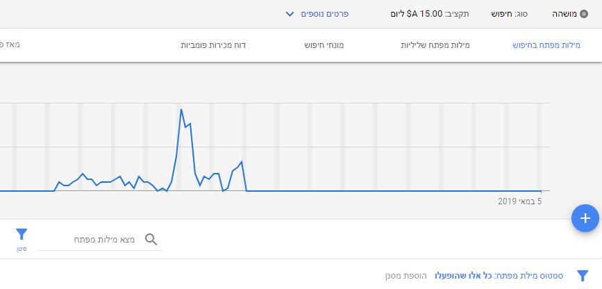 """דו""""ח מונחי חיפוש גוגל"""