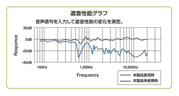 車 ロードノイズ対策 東京,車 ノイズ対策 東京,車 静音 東京,車 断熱対策 東京