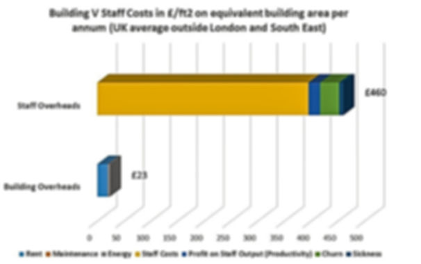 Comparison of Staff and Building Costs