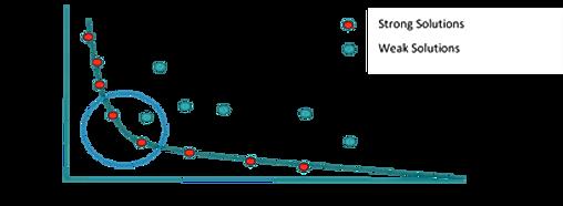 pareto graph.png