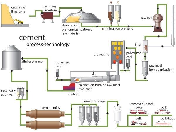 Cement Process.jpg