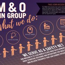 PM&O Admin Group Poster