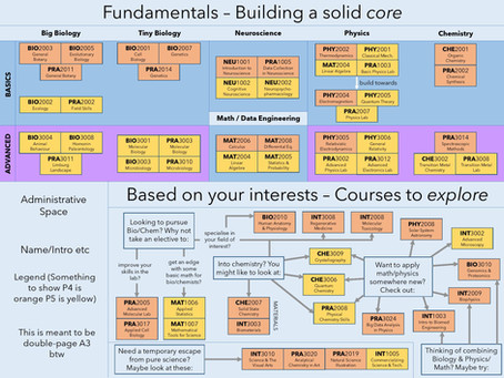 """""""Fundamentals - Building a solid core"""" from issue 2"""