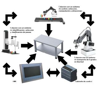 Sistema básico industria 4.0