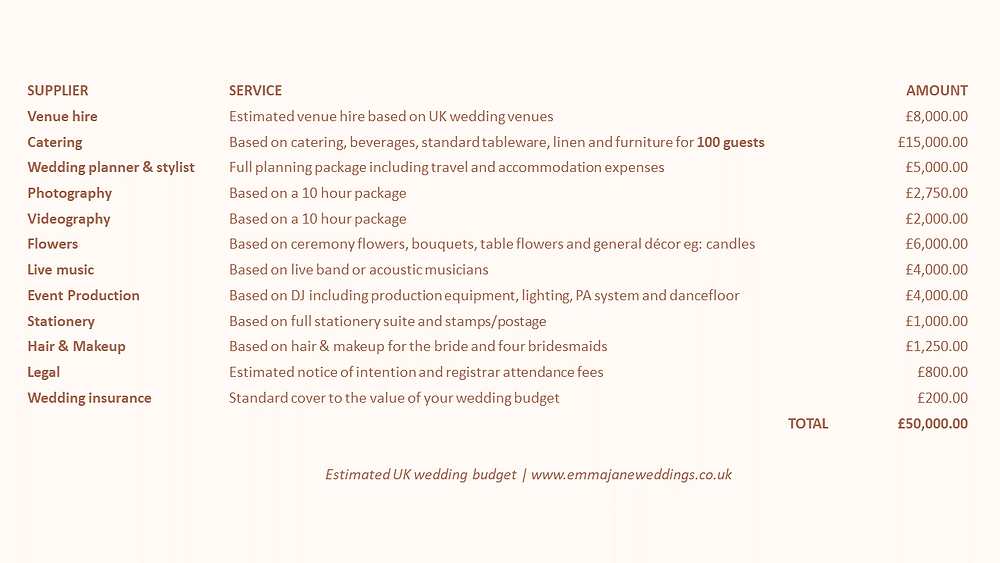 UK Wedding Budget guide estimation