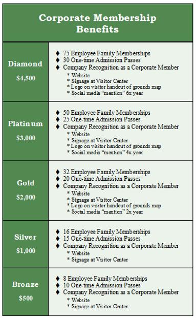 Corporate Membership Benefits Graph.png