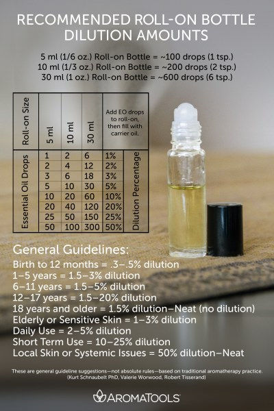 dilution chart.jpg