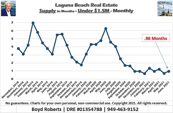 Laguna Beach Real Estate Chart Supply of Homes Under $1,500,000 - Monthly November 2018 to June2021