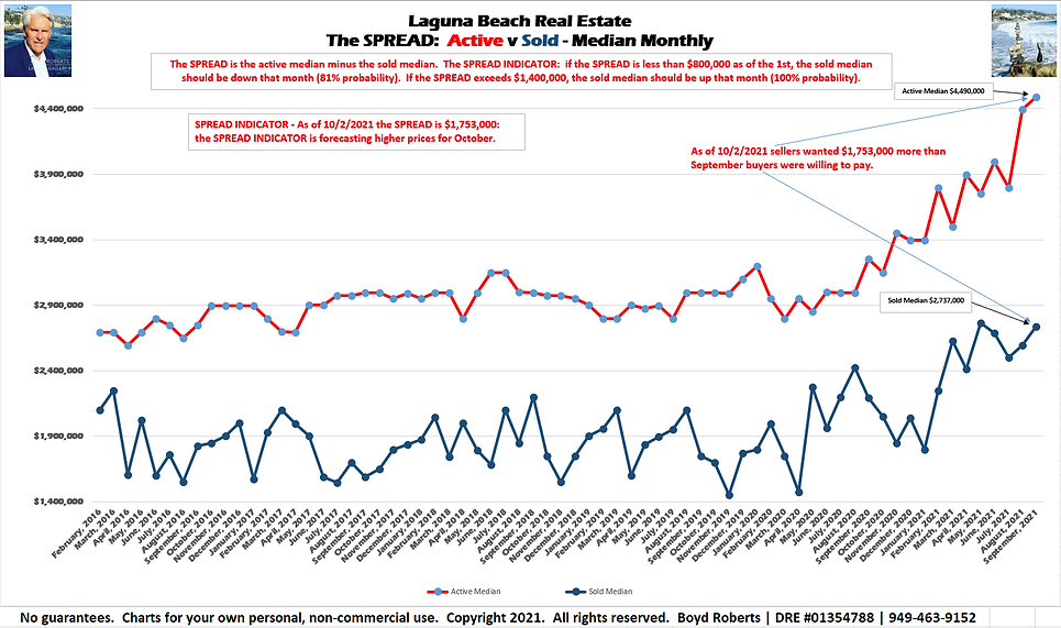 Laguna Beach Real Estate Chart The Spread: Active/Sold Median Monthly February 2016 to September2021