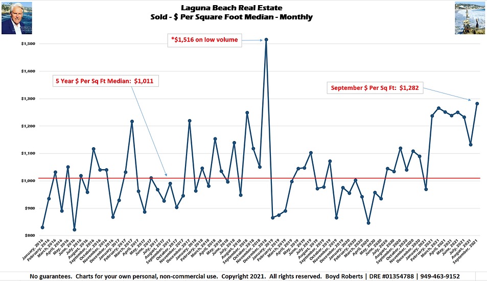 Laguna Beach Real Estate Chart Sold - $ Per Sq Ft - Median Monthly January 2016 to September2021