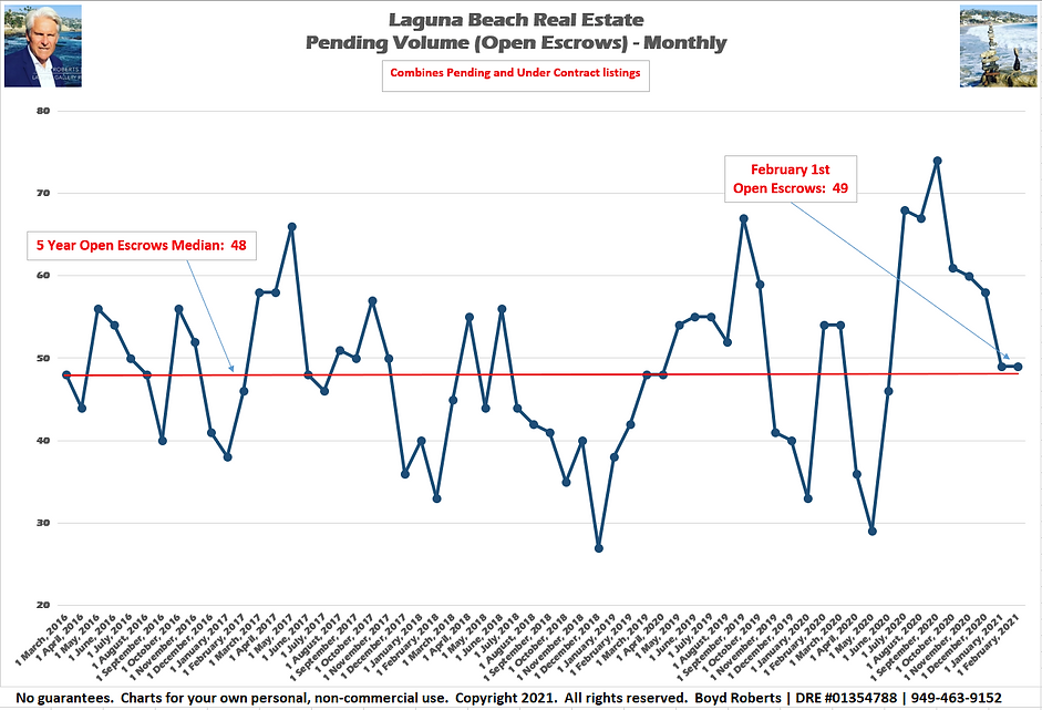Laguna Beach Real Estate Chart Pending Volume Monthly February 2016 to February 2021