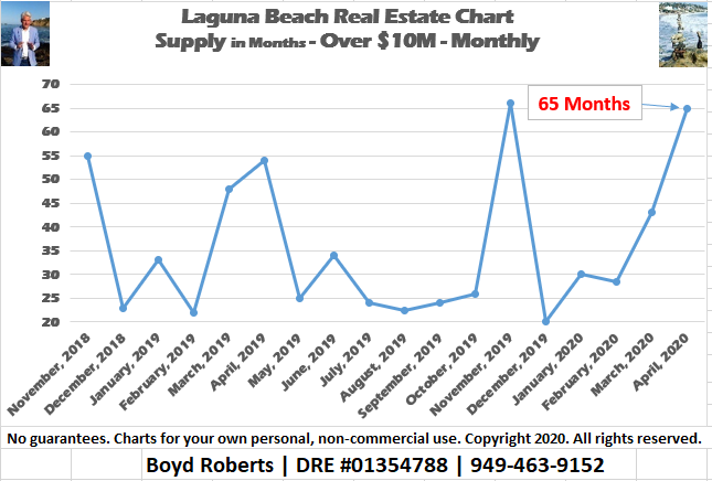 Laguna Beach Real Estate Supply Chart Over $10,000,000