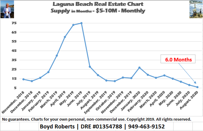 Laguna Beach Real Estate Chart Supply of Homes $5,000,000 to $9,999,999 - Monthly November 2018 to August 2020