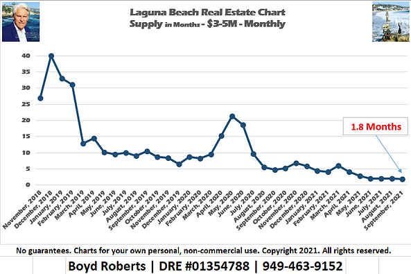 Laguna Beach Real Estate Chart Supply of Homes $3,000,000 to $4,999,999 - Monthly November 2018 to September2021