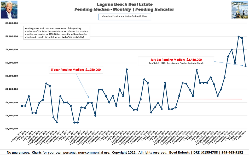 Laguna Beach Real Estate Chart Pending Median Monthly February 2016 to July2021
