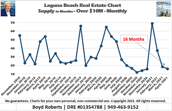Laguna Beach Real Estate Chart Supply of Homes over $10,000,000 - Monthly November 2018 to April 2021