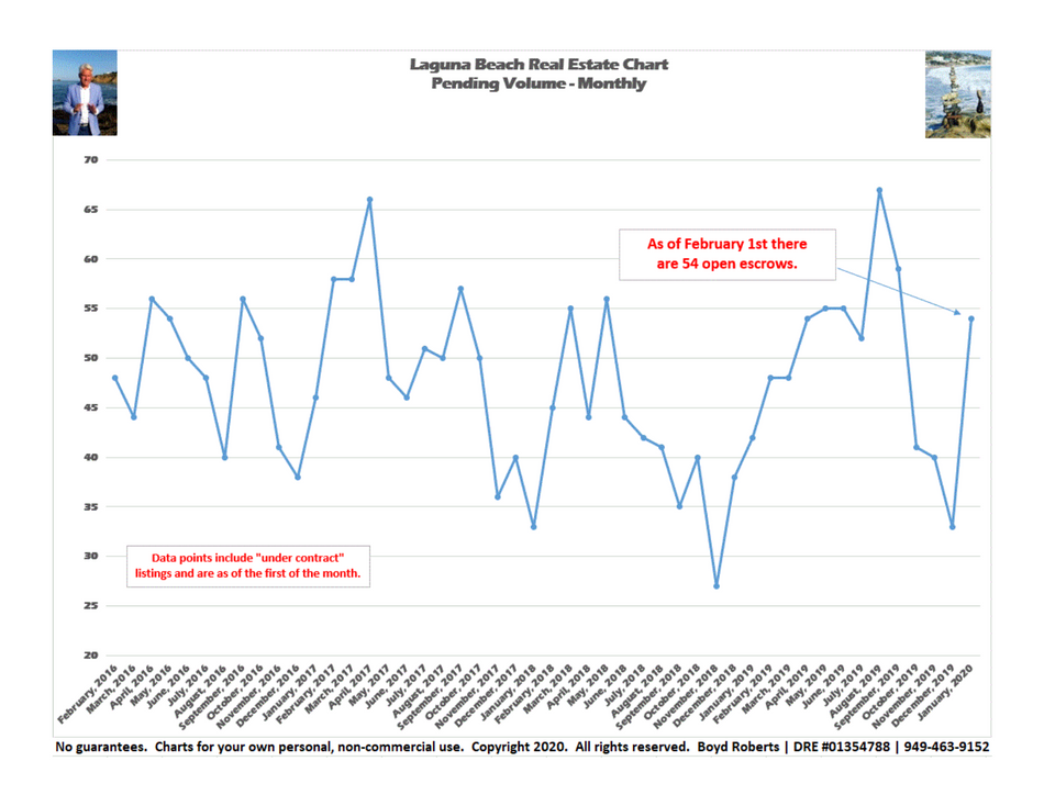 Laguna Beach Real Estate Chart of the Month    Pending Volume Monthly   February 2016 to January 20