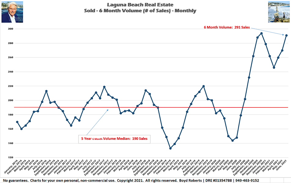 Laguna Beach Real Estate Chart Sold 6 Month Volume - Monthly February 2016 to June2021