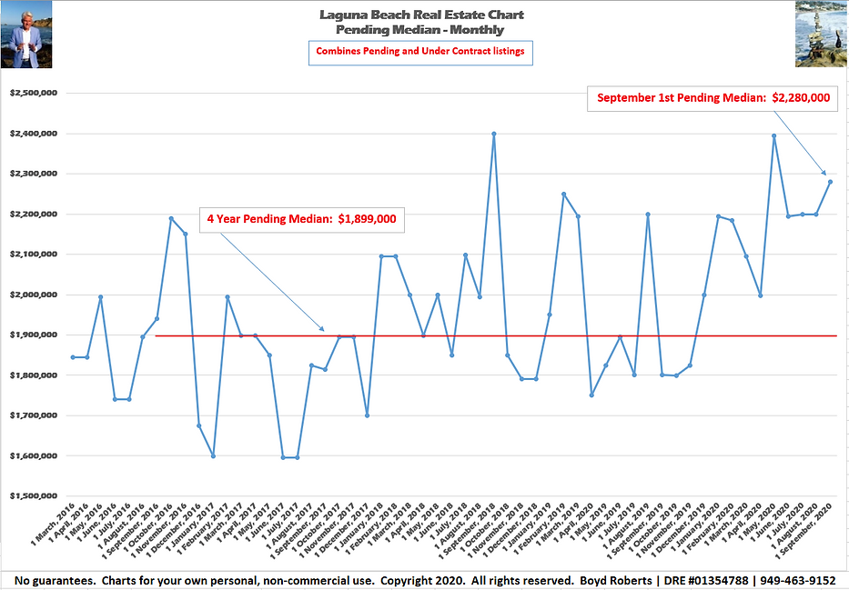 Laguna Beach Real Estate Chart Pending Median Monthly February 2016 to September 2020