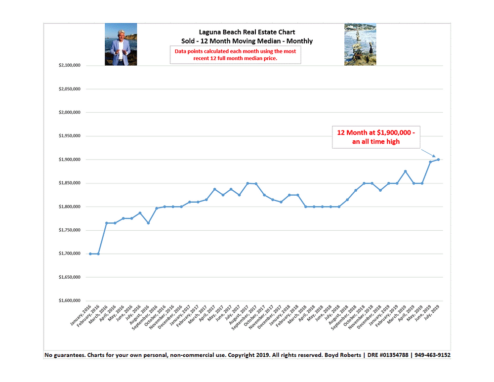 Laguna Beach Real Estate Chart of the Month | Sold 12 Month Moving Median January 2016 to July 2019