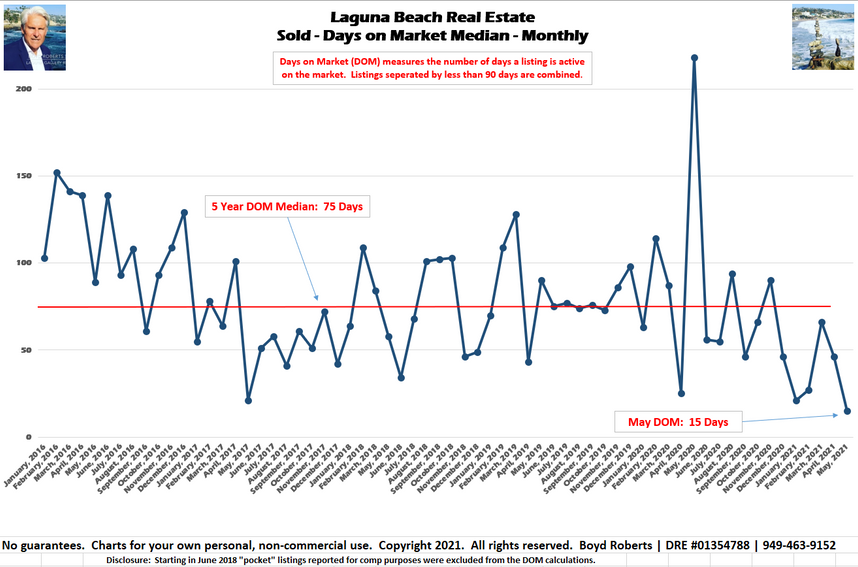 Laguna Beach Homes For Sale Days on Market Plunges to 5 Year Low