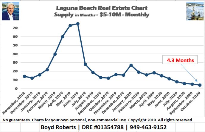 Laguna Beach Real Estate Chart Supply of Homes $5,000,000 to $9,999,999- Monthly November 2018 to November2020
