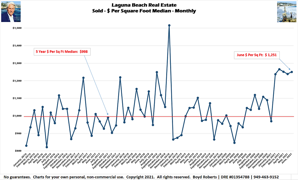 Laguna Beach Real Estate Chart Sold - $ Per Sq Ft - Median Monthly January 2016 to June2021