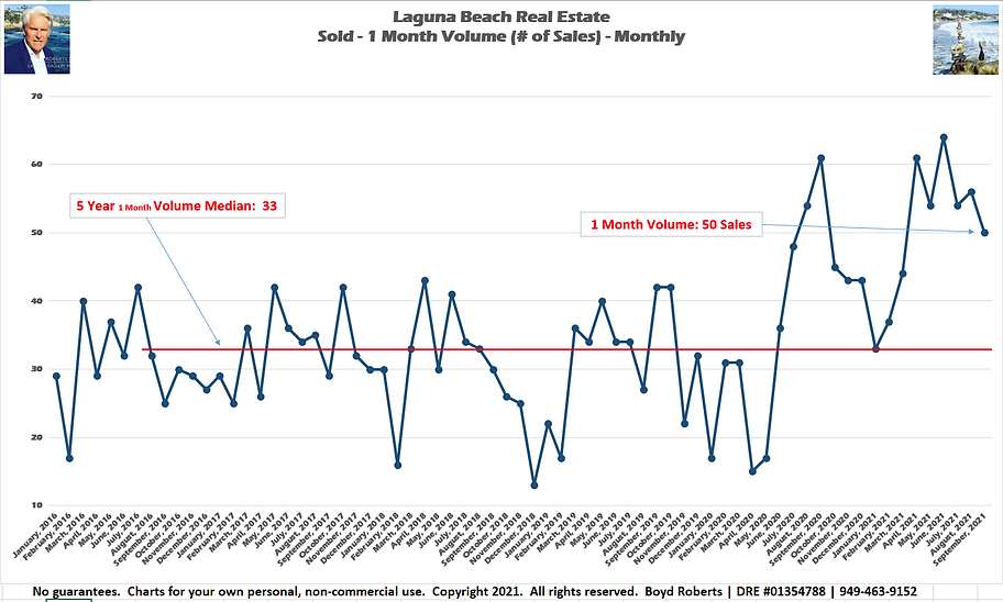 Laguna Beach Real Estate Chart Sold 1 Month Volume - Monthly February 2016 to September2021