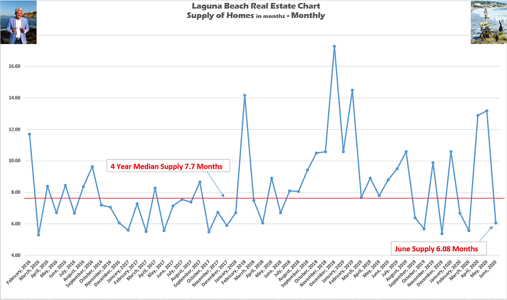 Laguna Beach real estate chart Supply of Homes in months monthly