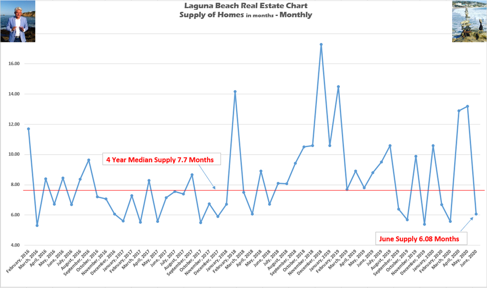 Laguna Beach Real Estate | Supply of Homes Plunges Over 50% in One Month