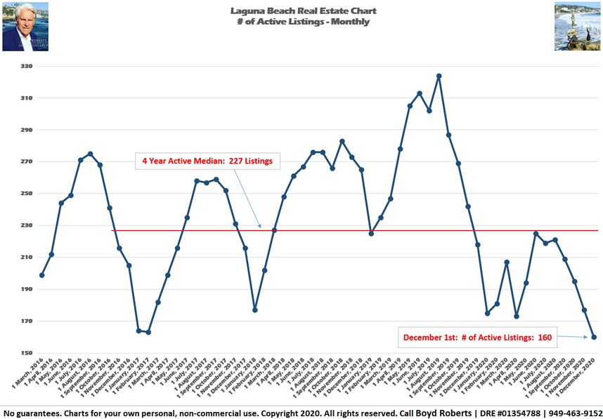 Laguna Beach Real Estate Chart of the Month # of Active Listings as of December 1, 2020