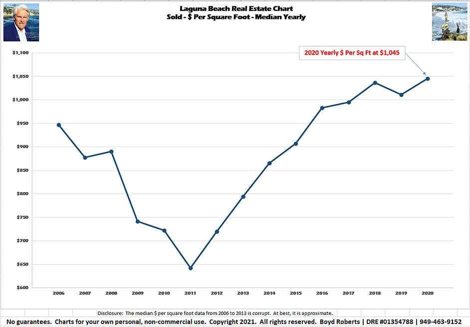 Laguna Beach Real Estate Chart Sold$ Per Square Foot- Yearly 2006 to 2020