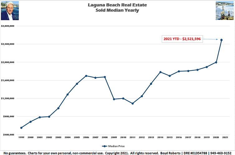 Laguna Beach Real Estate Chart of the Month Sold Median - Yearly 1999 to 2021