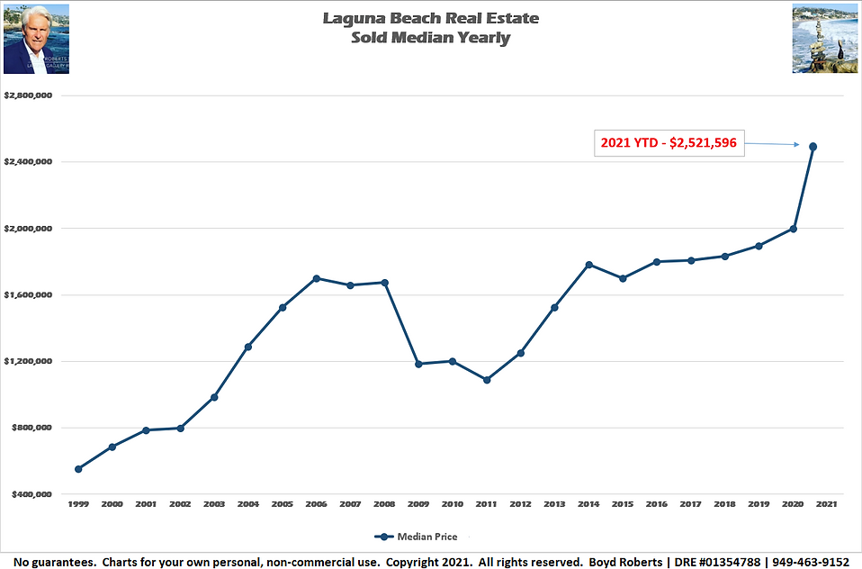 Laguna Beach Real Estate Chart Month Sold Median - Yearly 1999 to 2021