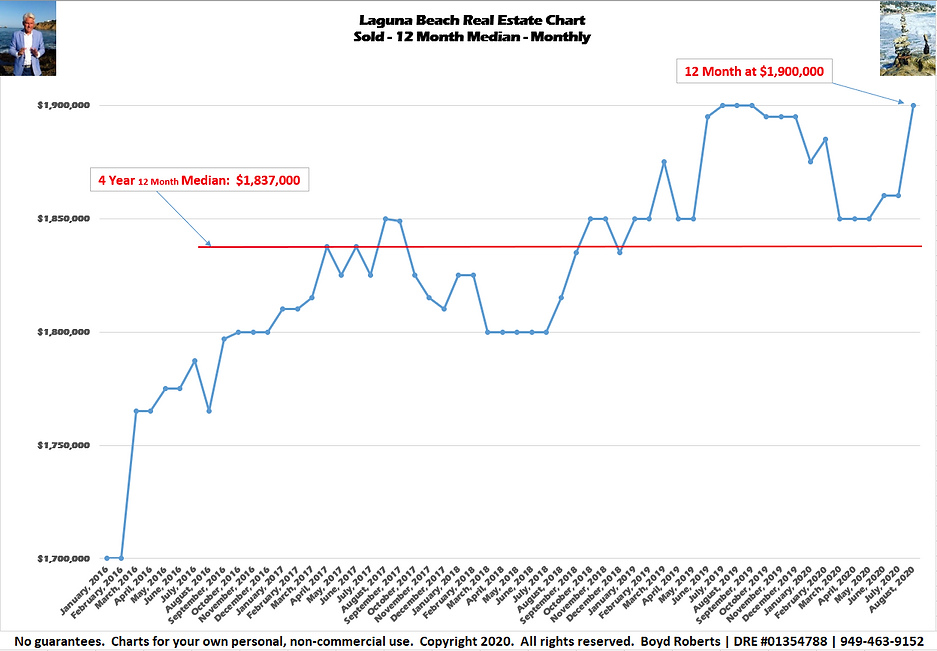 Laguna Beach Real Estate Chart Sold - Median Monthly - 6 Month  February 2016 to August 2020