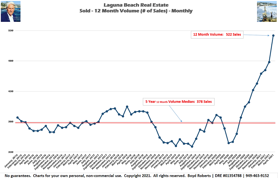 Laguna Beach Real Estate Chart Sold 12 Month Volume - Monthly February 2016 to April 2021