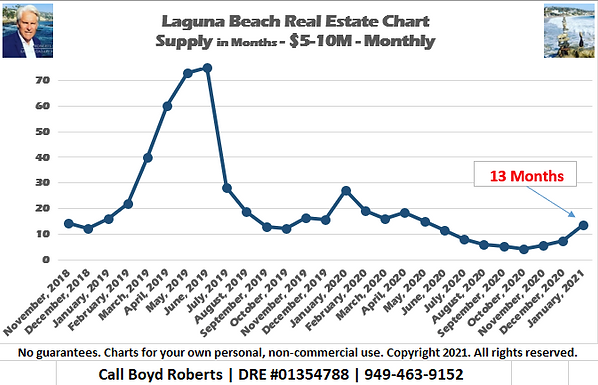 Laguna Beach Real Estate Chart Supply of Homes $5,000,000 to $9,999,999 - Monthly November 2018 to January 2021