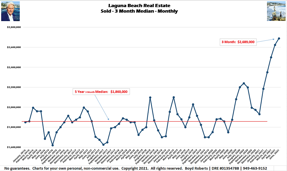 Laguna Beach Real Estate Chart Sold - Median Monthly - 3 Month February 2016 to June 2021