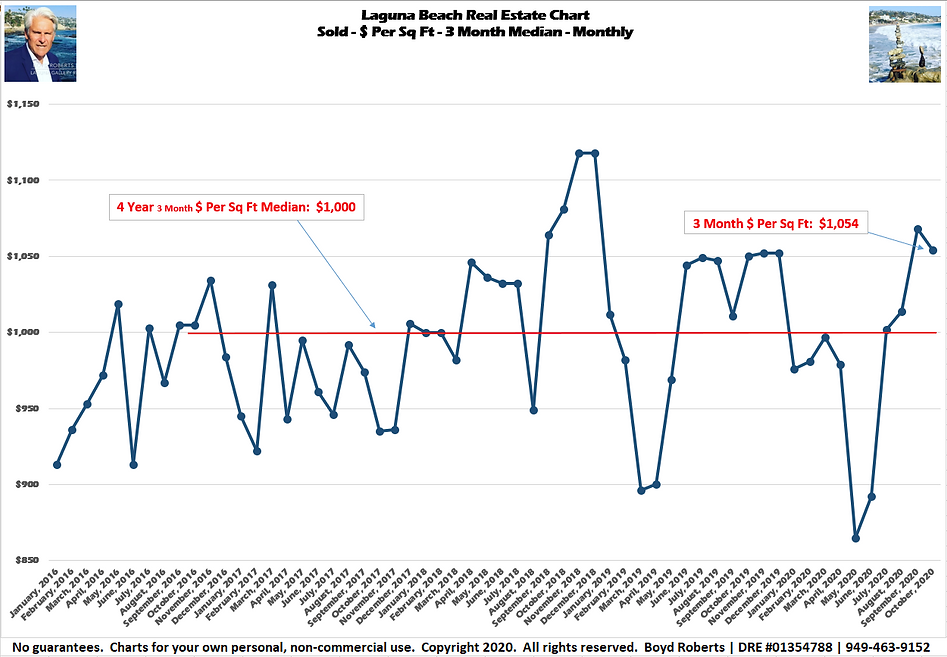 Laguna Beach Real Estate Chart Solds - $ Per Sq Ft - 3 Month Median January 2016 to October2020