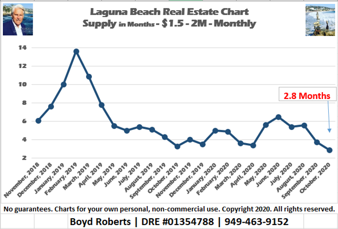 Laguna Beach Real Estate Chart Supply of Homes $1,500,000 to $1,999,999 - Monthly November 2018 to November2020