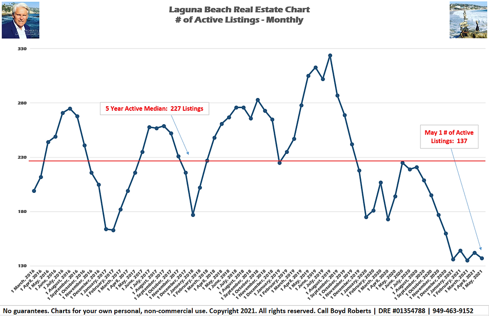 Laguna Beach Real Estate Chart Active Listings - Monthly March 2016 to May 2021